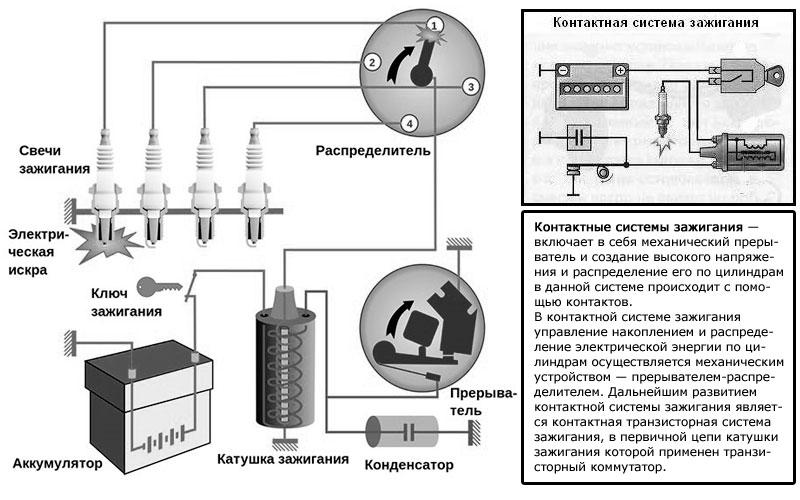 Контактная система зажигания