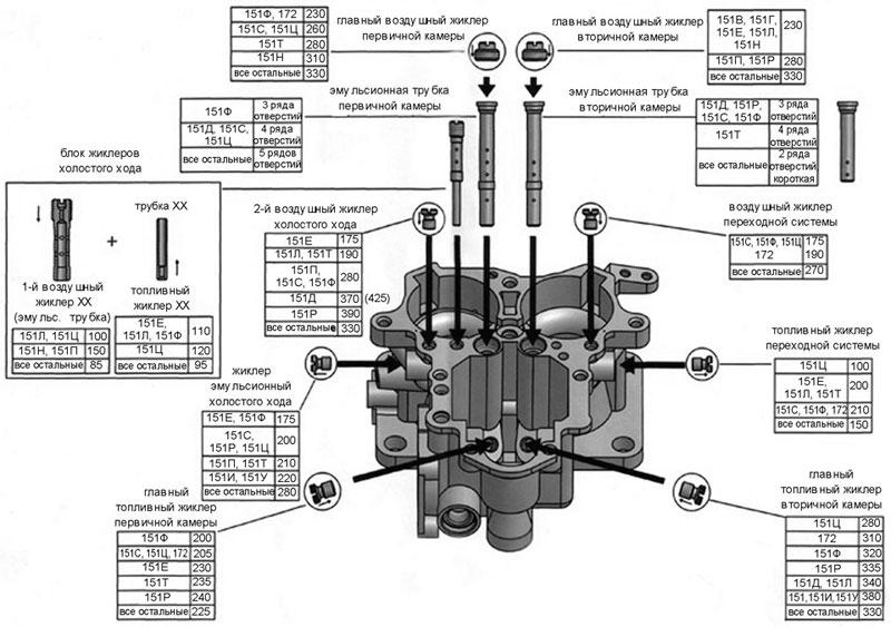 Расположение и обозначение жиклеров карбюратора к-151