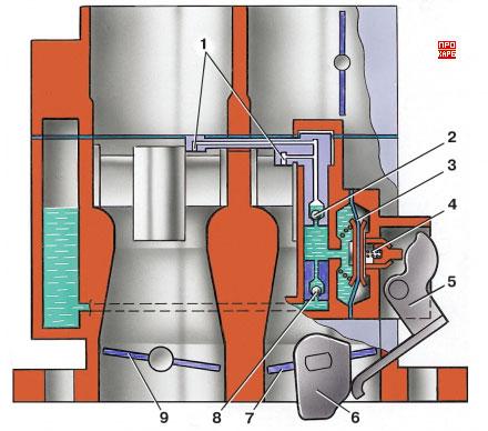 Устройство карбюратора с ускорительным насосом