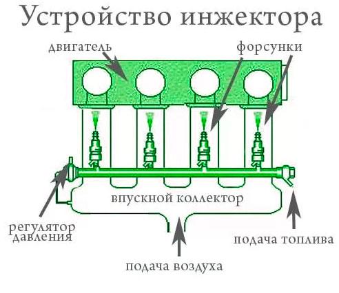 Преимущества инжектора
