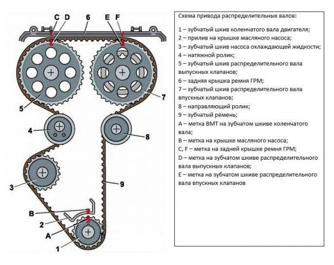 ВАЗ 2110 16 клапанов замена грм